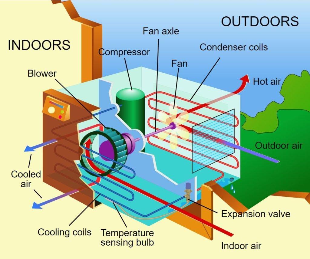 basic-air-conditioner-diagram-1024x856